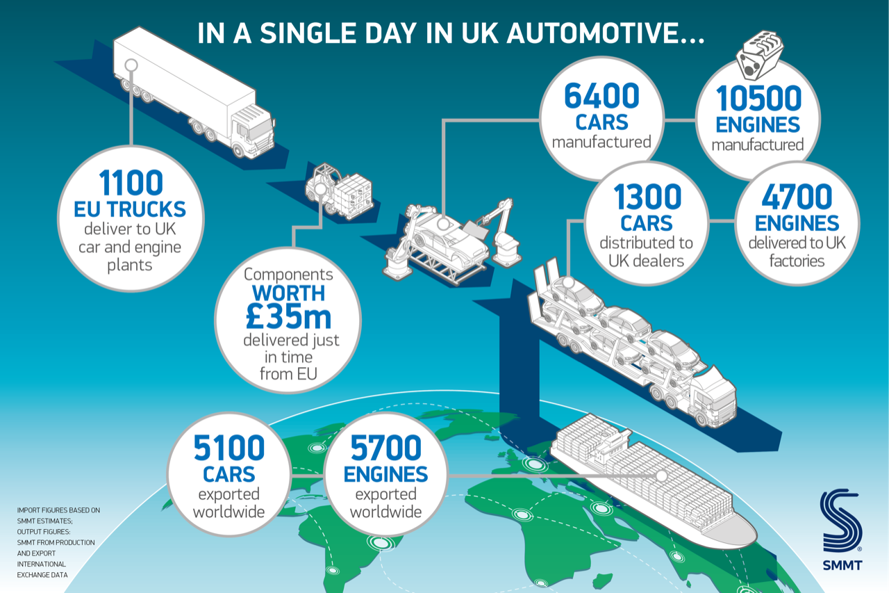 A day in UK Automotive exports car and engine manufacturing