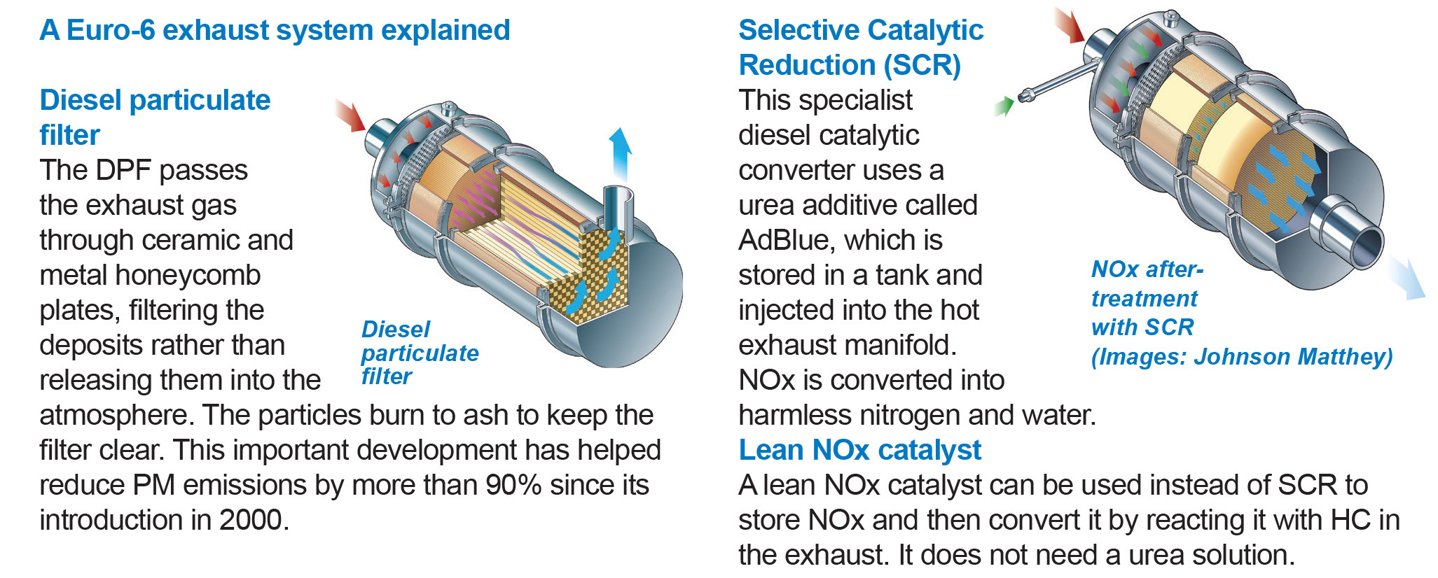 How to reduce nox,co,and co2 exhaust gases?