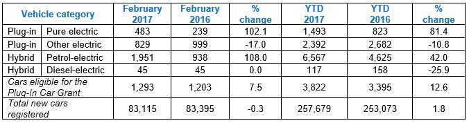 EV registrations February 2017