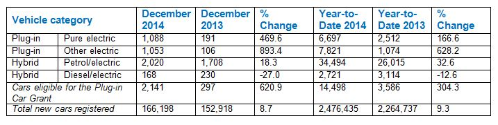 AFV and EV registrations December 2014