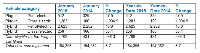 Electric vehicle registrations January 2015
