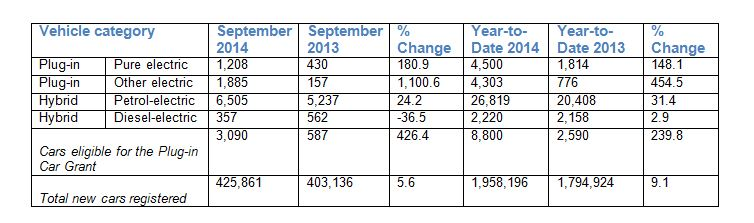 EV registration figures - September 2014
