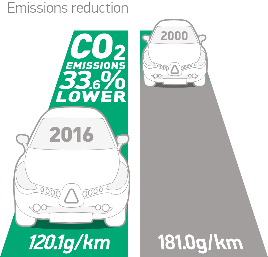 Emissions Facts & Figures