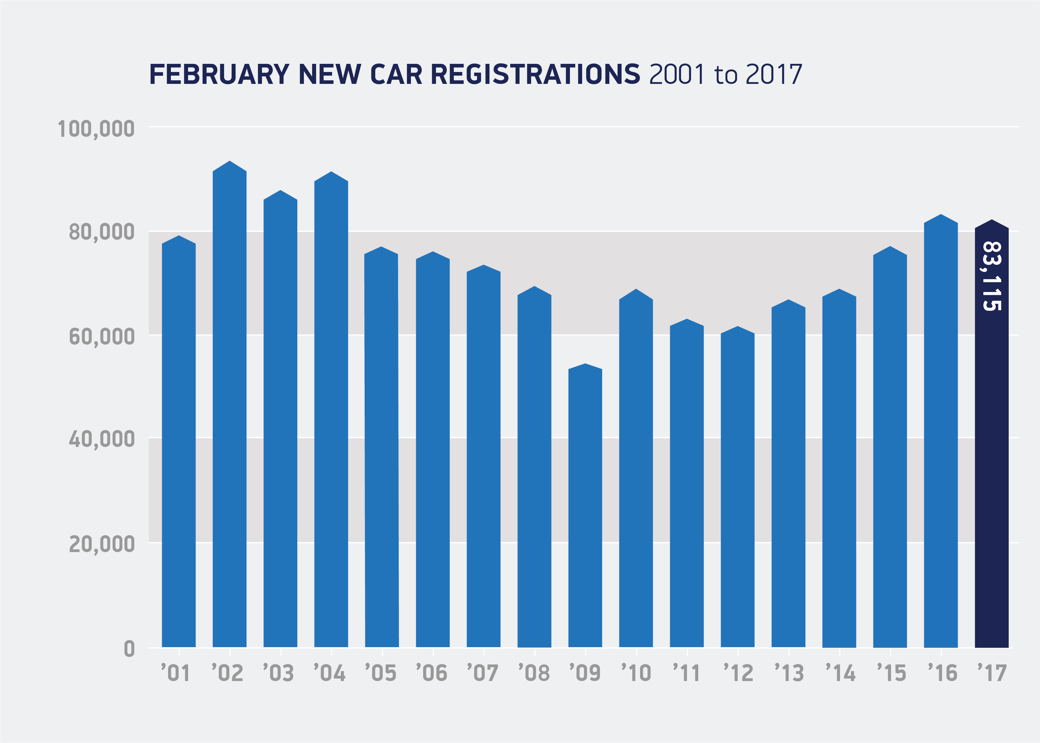 UK new car market holds steady in February - SMMT