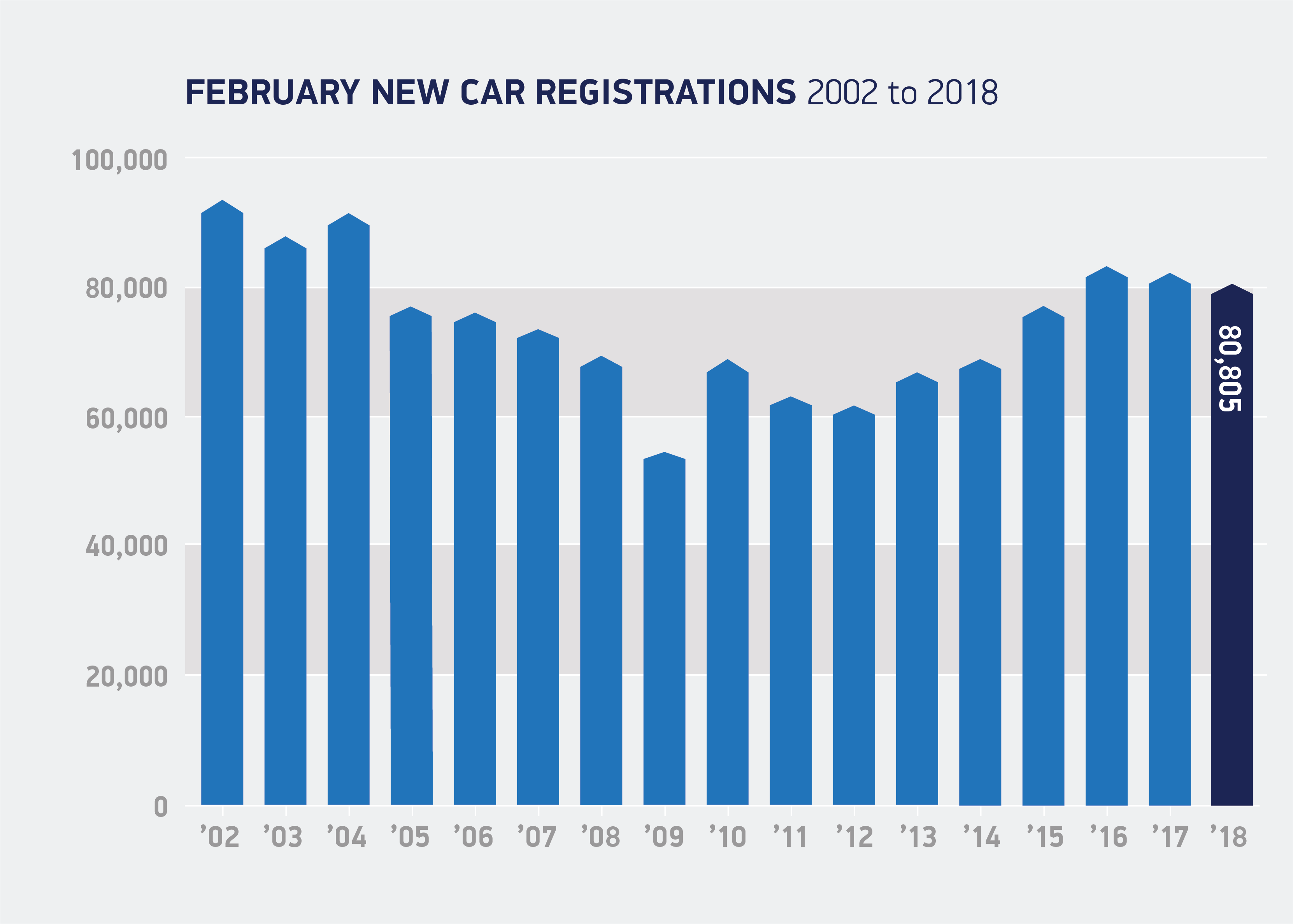 new car registrations february 2002 to 2018