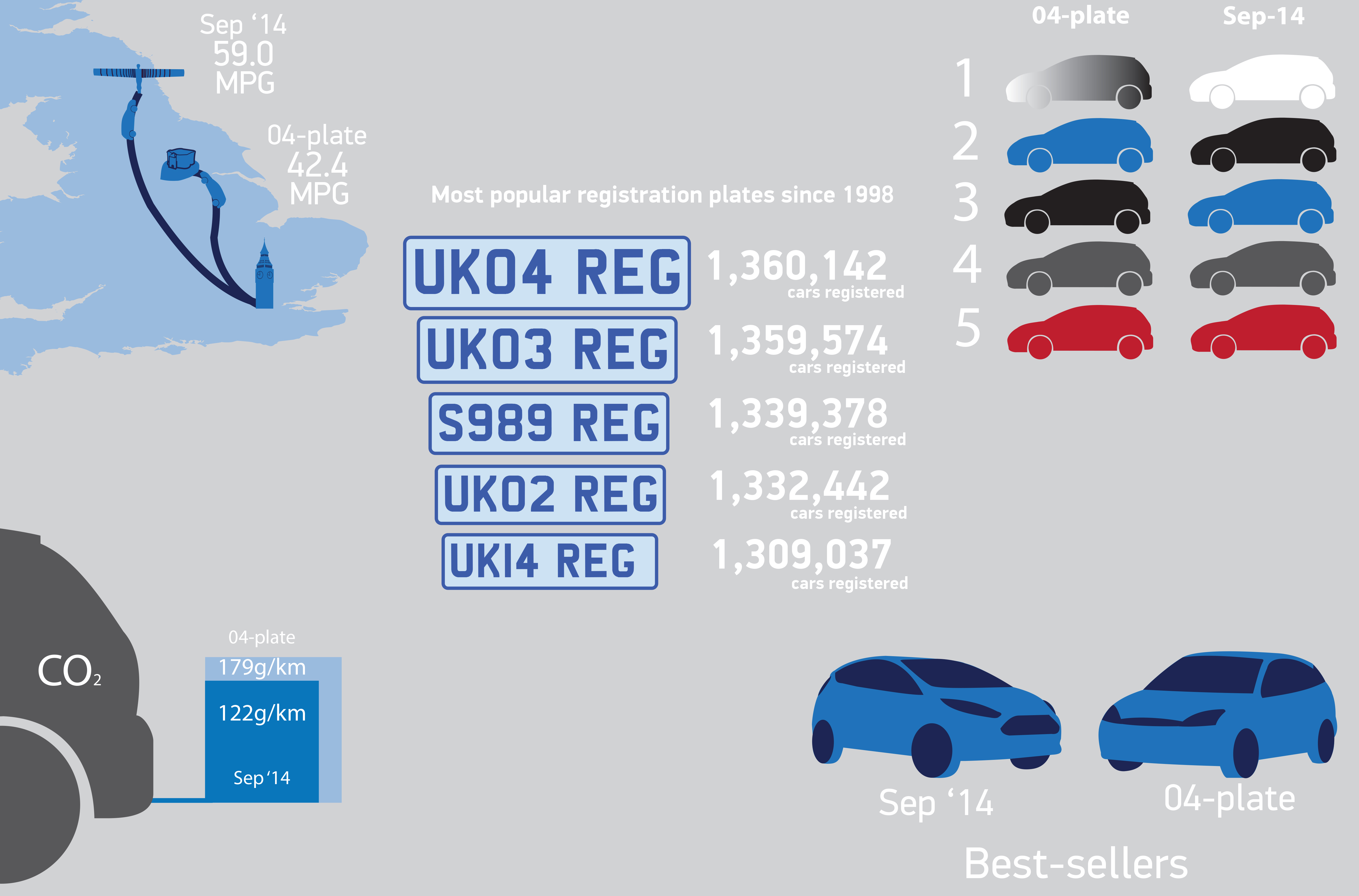 September 2014 new car registrations – a closer look