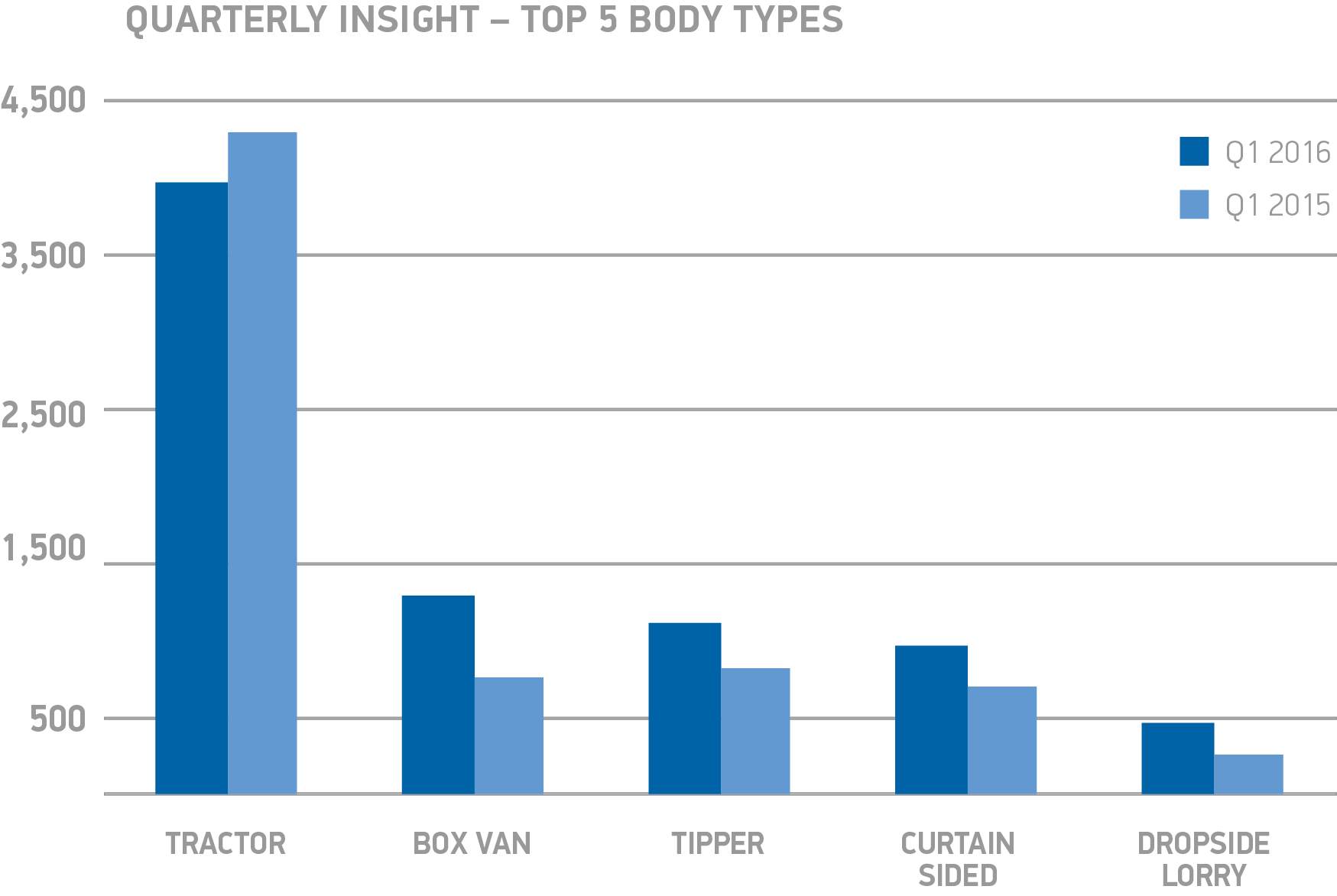 HGV Quarterly insight Top 5 body types chart