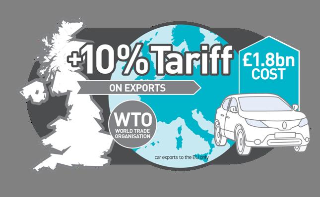 WTO export tariff automotive