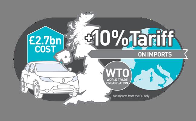 WTO import tariff automotive