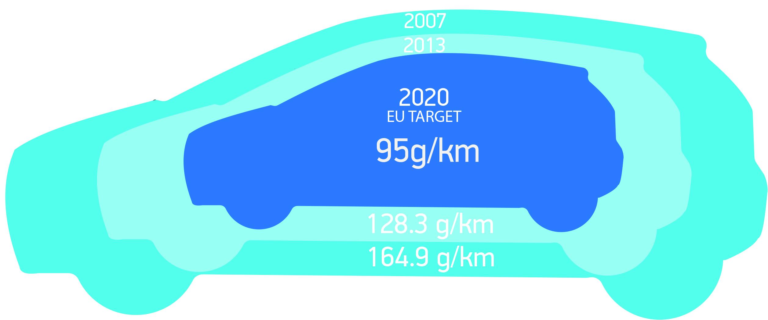 uk passes eu new car co2 emissions landmark smmt. Black Bedroom Furniture Sets. Home Design Ideas