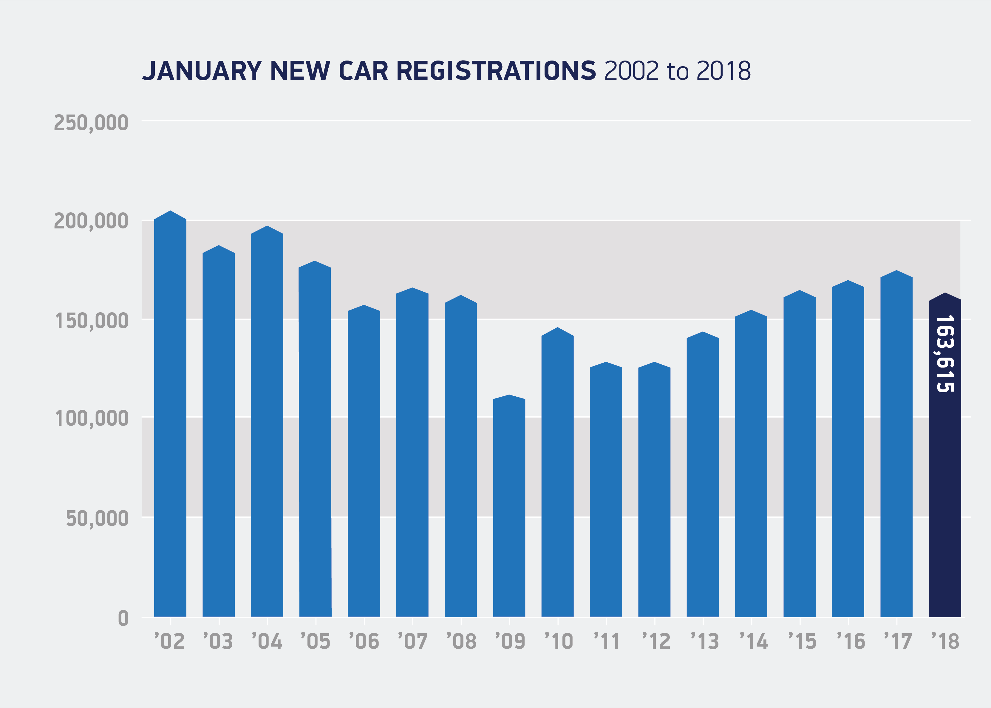 car registrations january 2002 to 2018