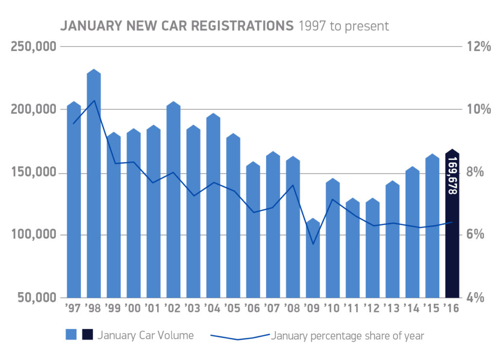 January new car registrations  1997 to present