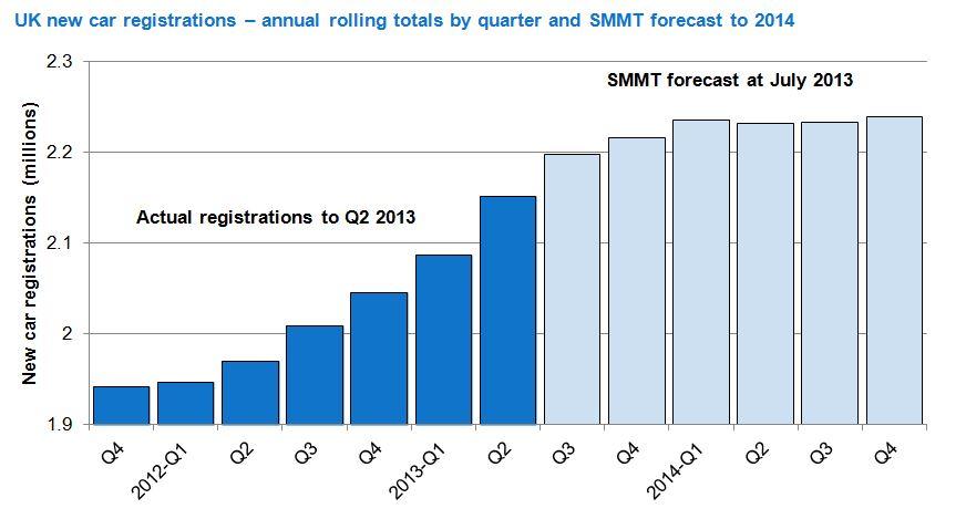 Automotive Industry Raises 2013 New Car Forecast As July