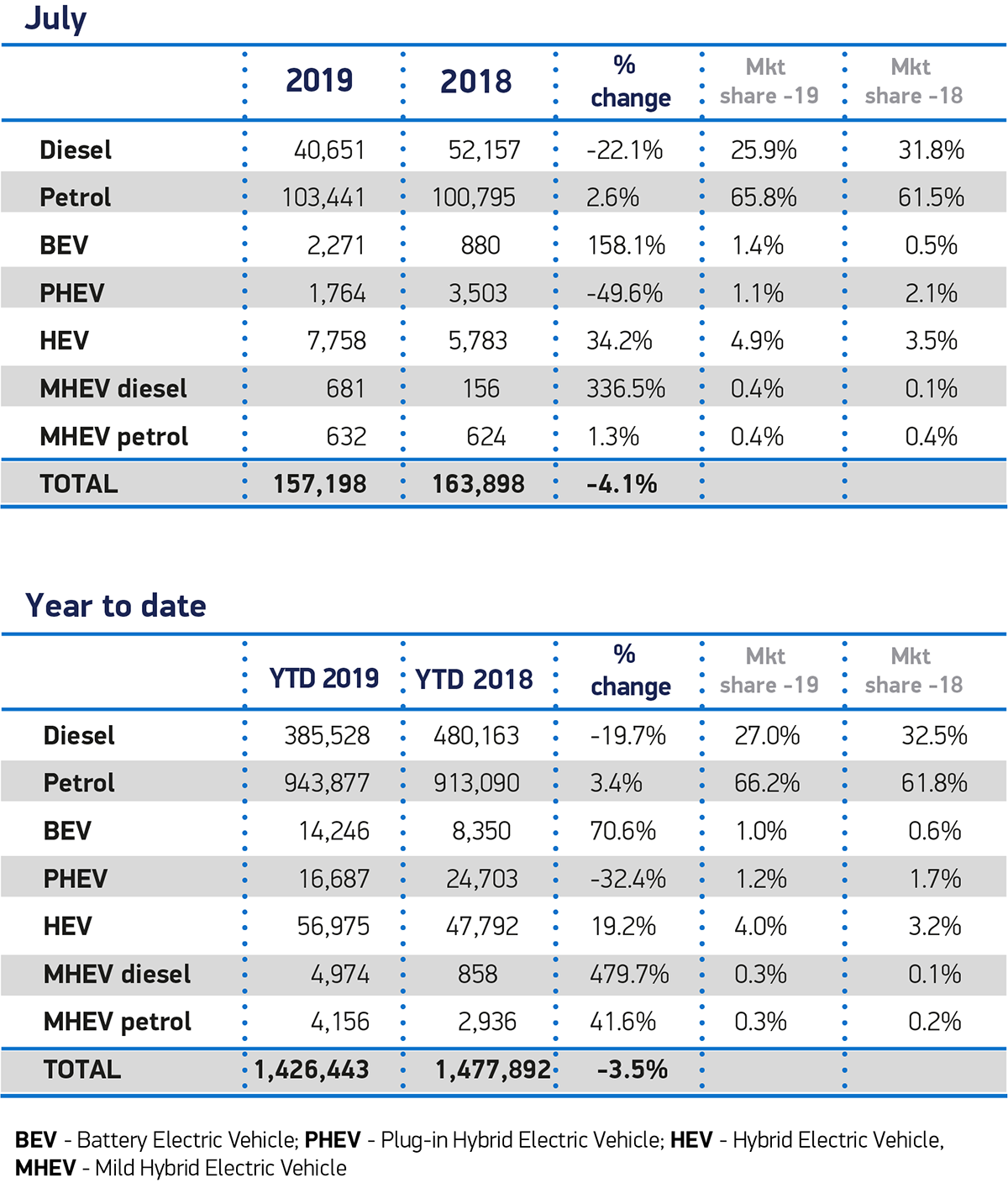 UK new car registration data, UK car market - SMMT