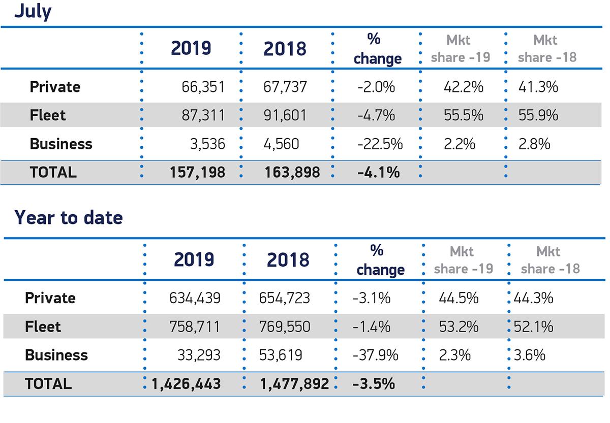 UK new car registration data, UK car market - SMMT