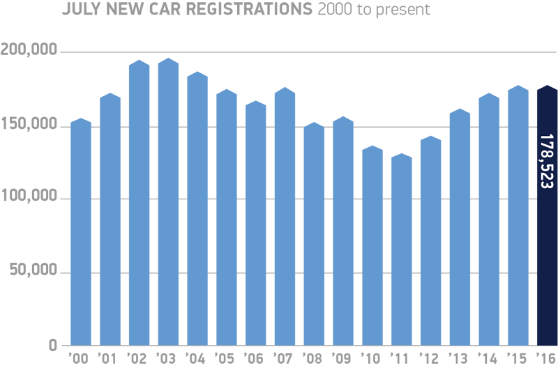 July-new-car-registrations-2000-to-present-chart