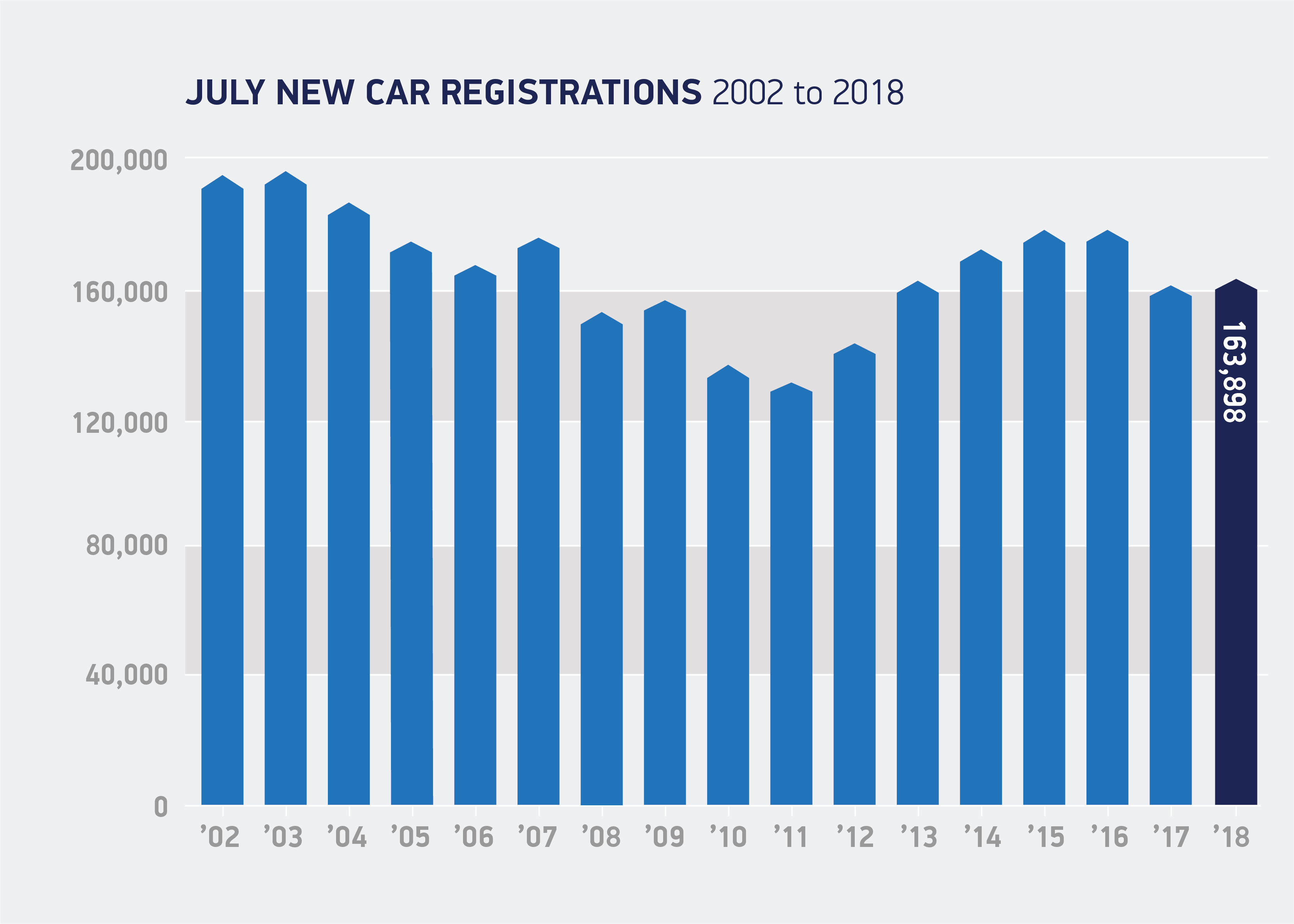 July registrations 2002 to 2018