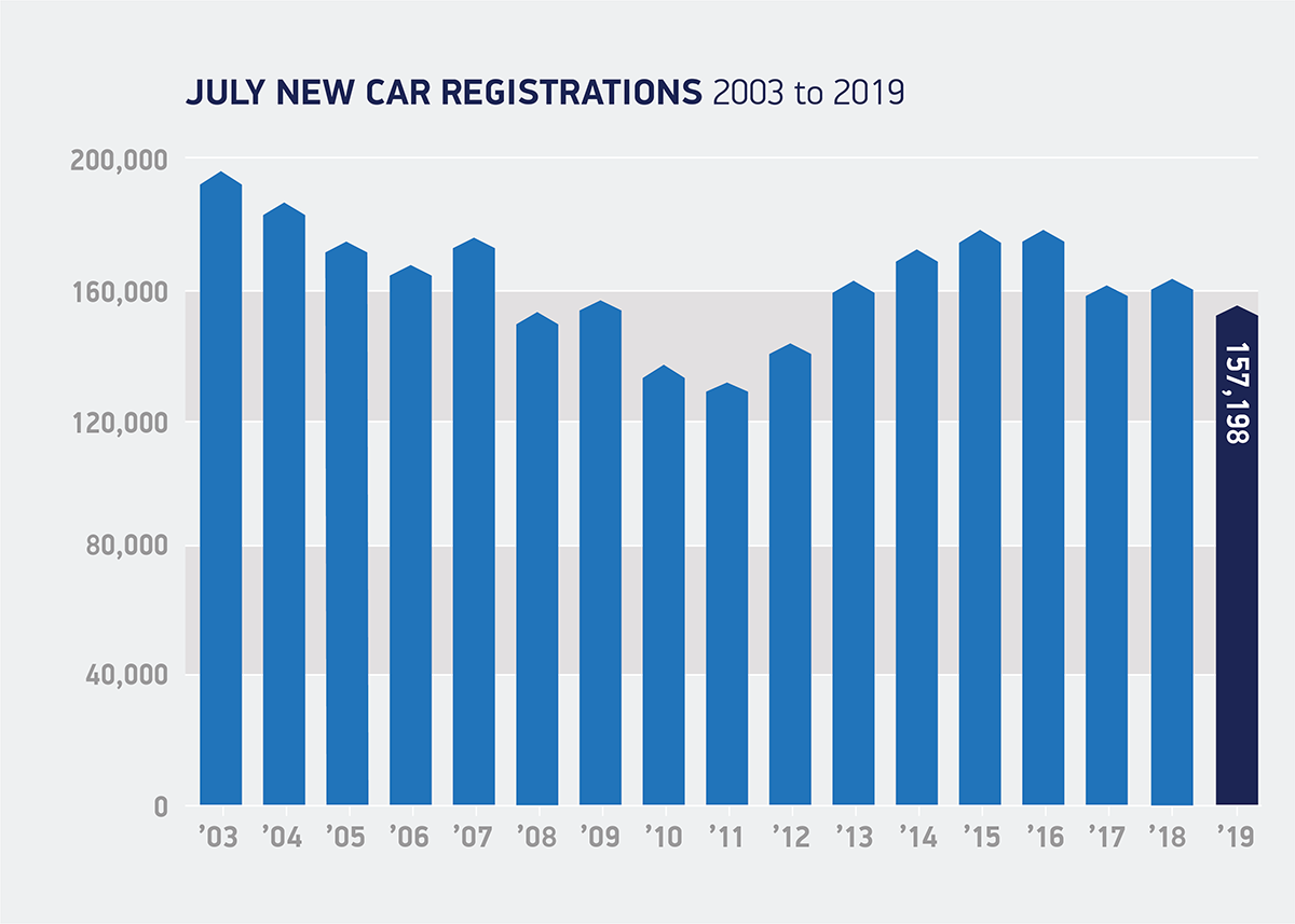 Uk New Car Registration Data Uk Car Market Smmt