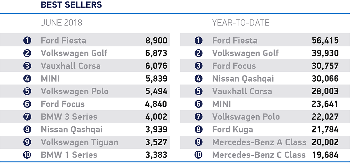 June best selling cars