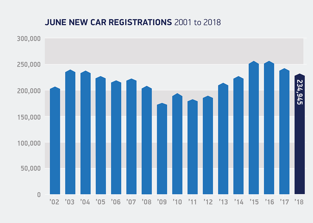 Jun registrations 2002 to 2018