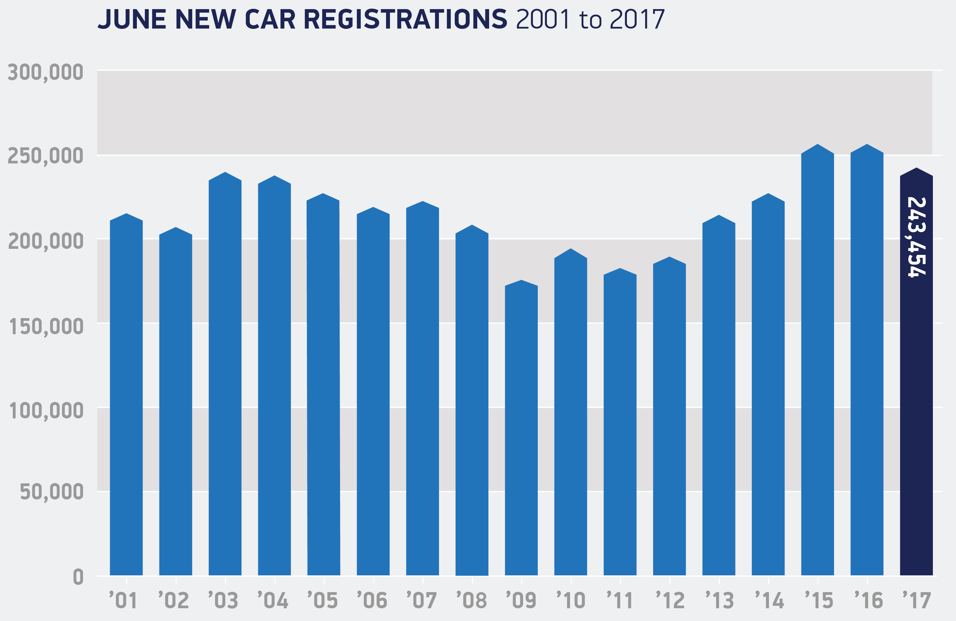 new car reg release dateCar Registrations  SMMT