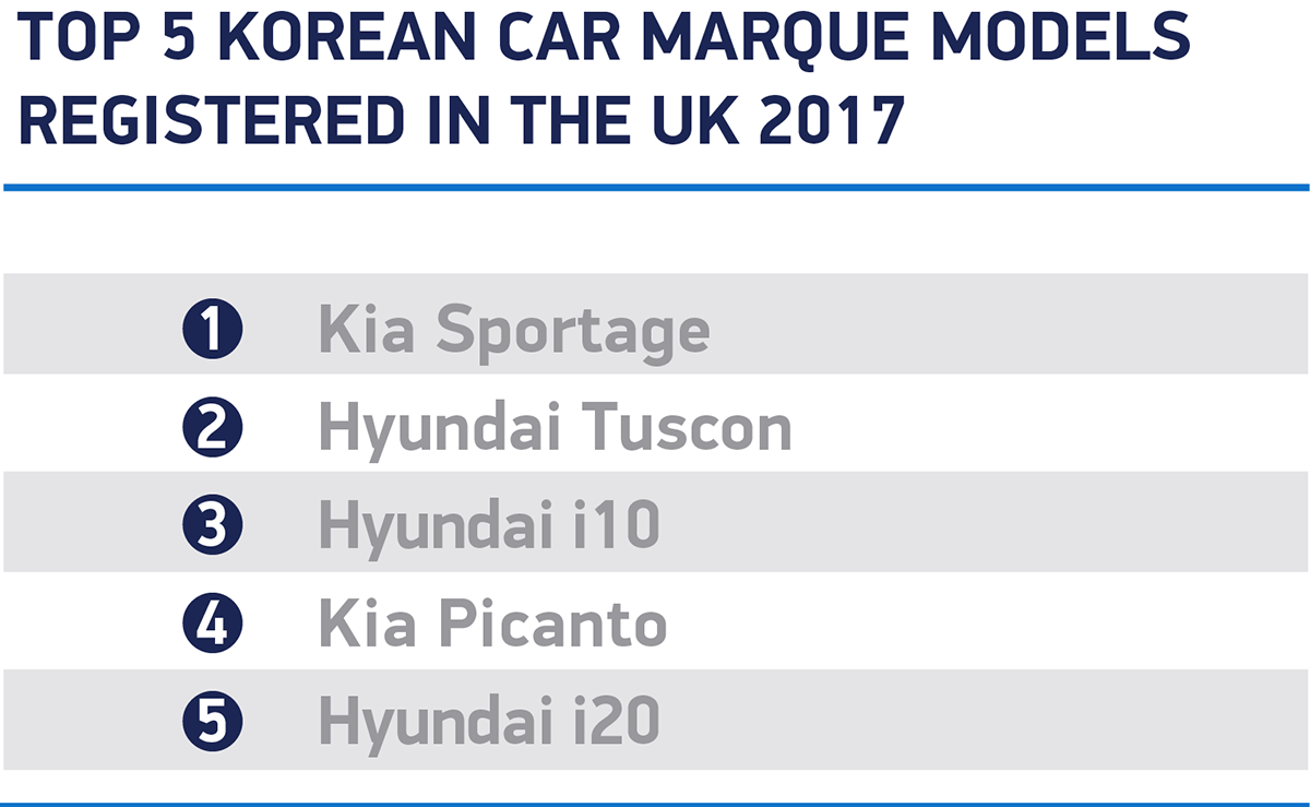 Uk Now Biggest Eu Market For Korean Car Brands Underlining Strength