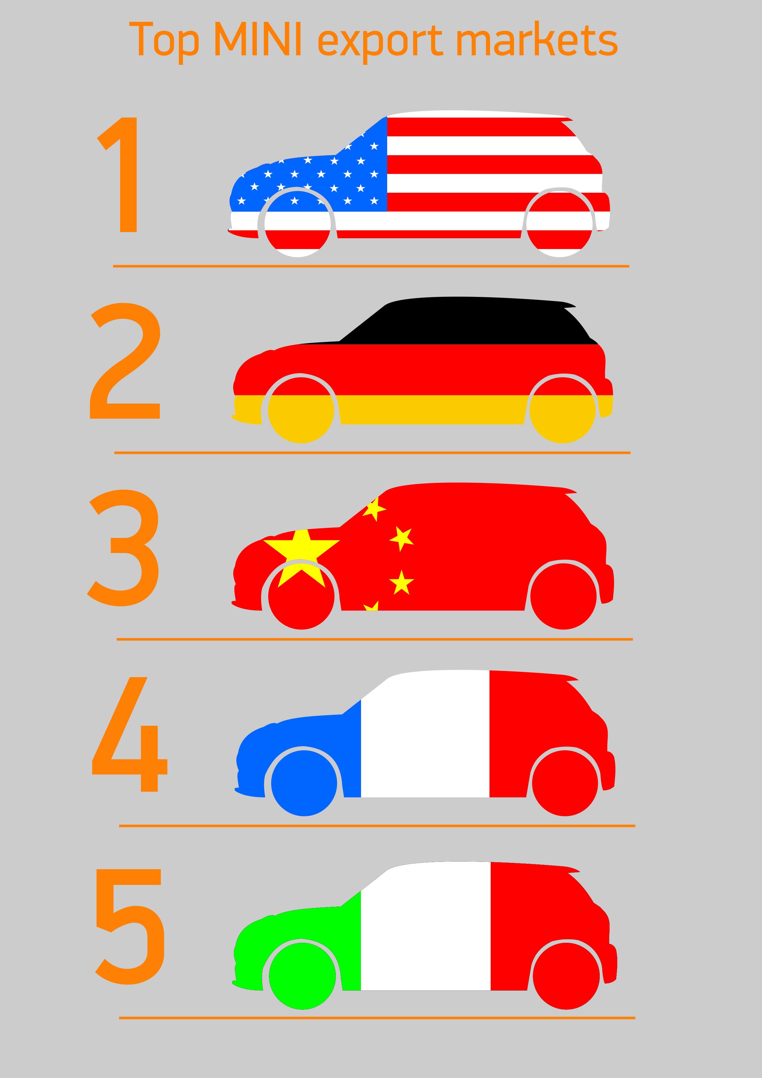Top 5 export markets for MINI