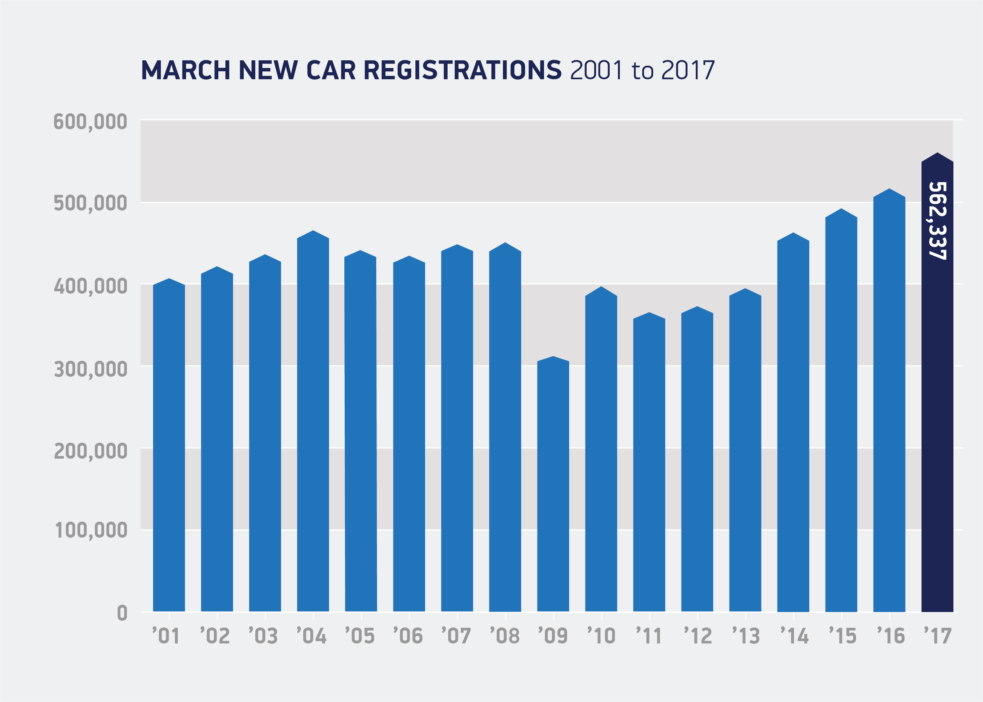 new car reg release dateRecords tumble as March UK new car market hits alltime high  SMMT