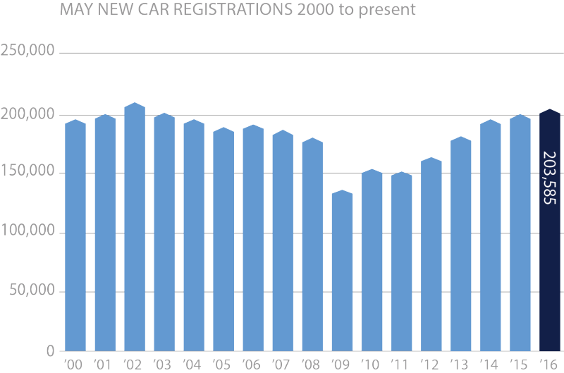 May new car registrations 2000 to present chart
