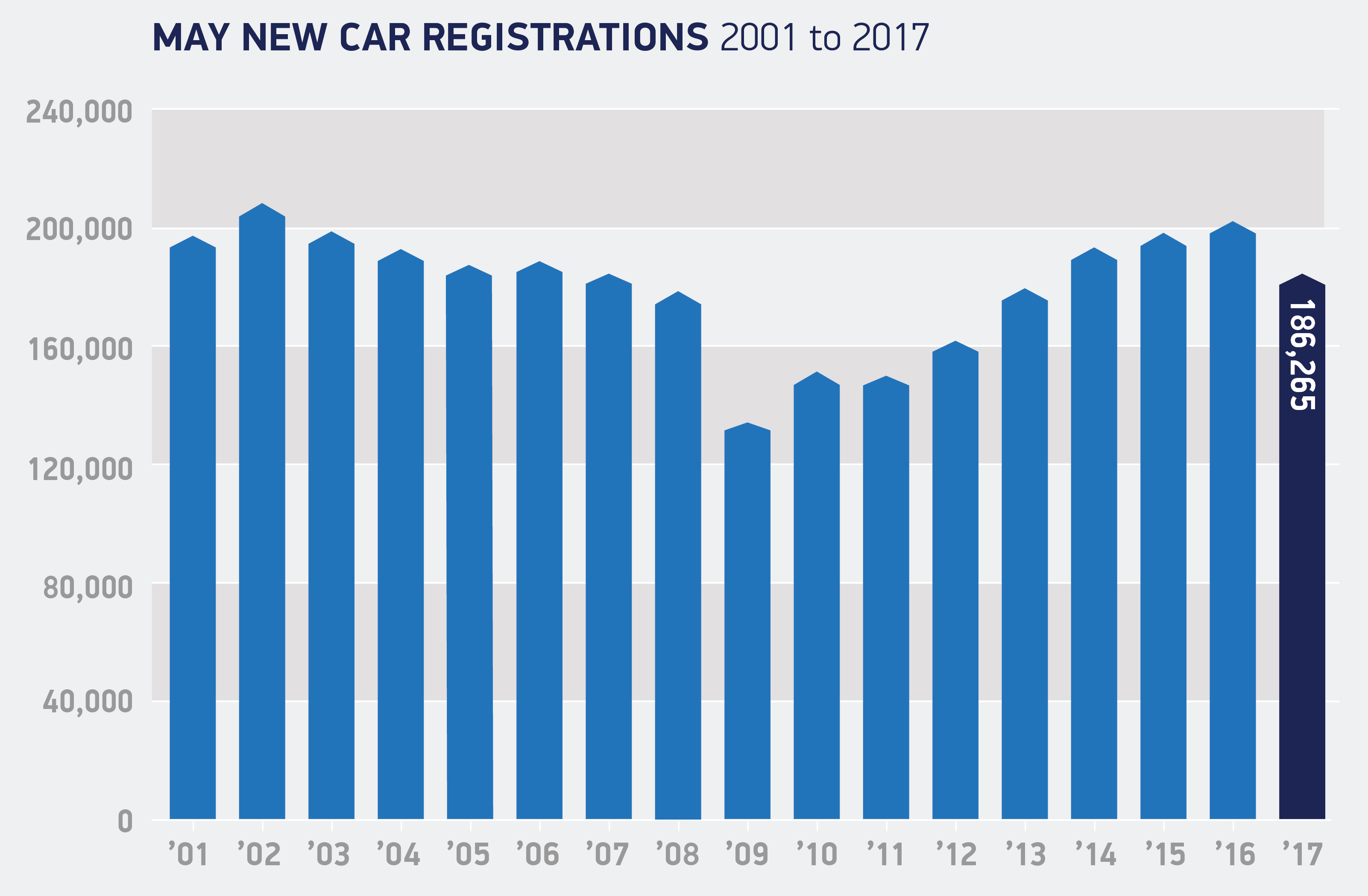 new car release this yearNew car registrations decline in May ahead of general election  SMMT