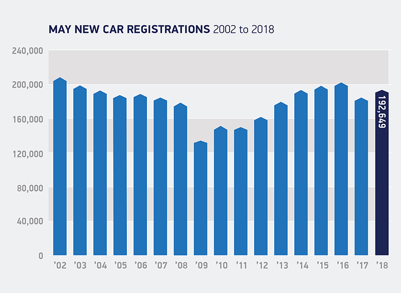 May car registrations 2002 to 2018