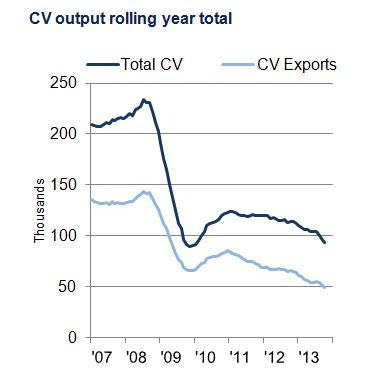 Oct 13 CV chart 2