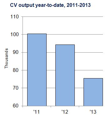 Oct 13 CV chart 3