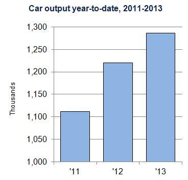 Oct 13 Car chart 3