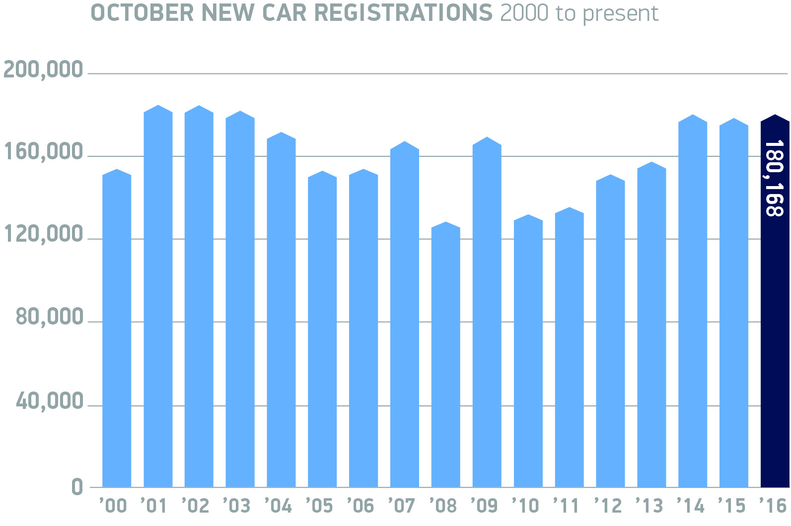 October new car registrations 2000 to present chart