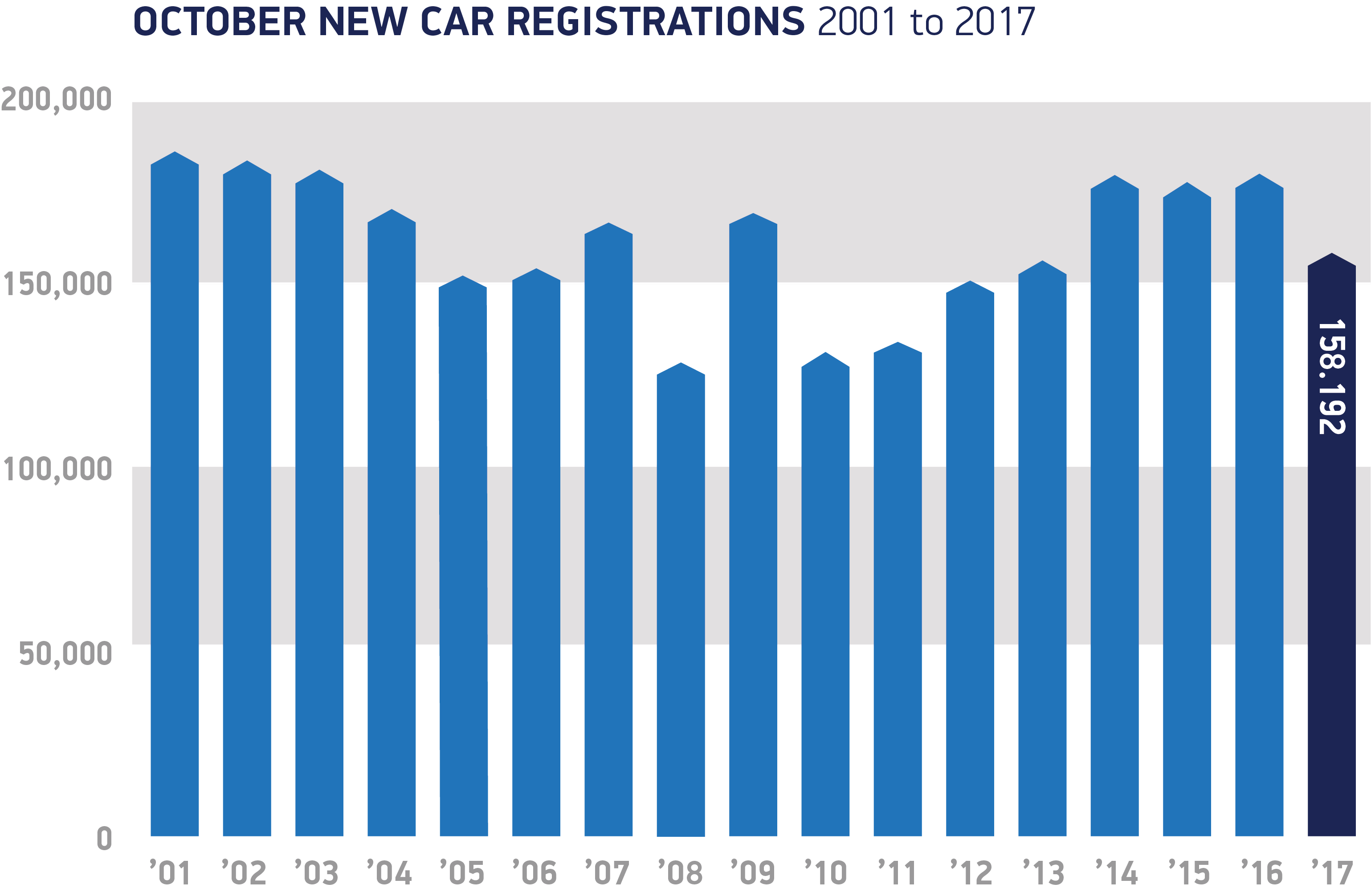 Double digit decline for the United Kingdom new vehicle registrations in October