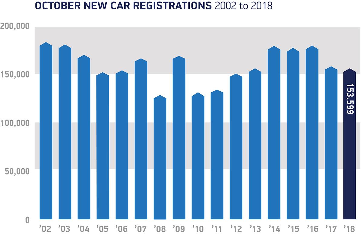 October registrations 2002 to 2018