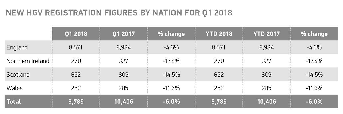 Q1 2018 HGV registration by nation table