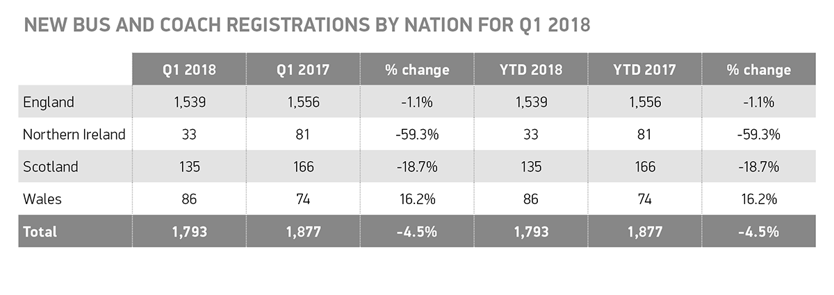 Q1 Bus and coach registrations by nation