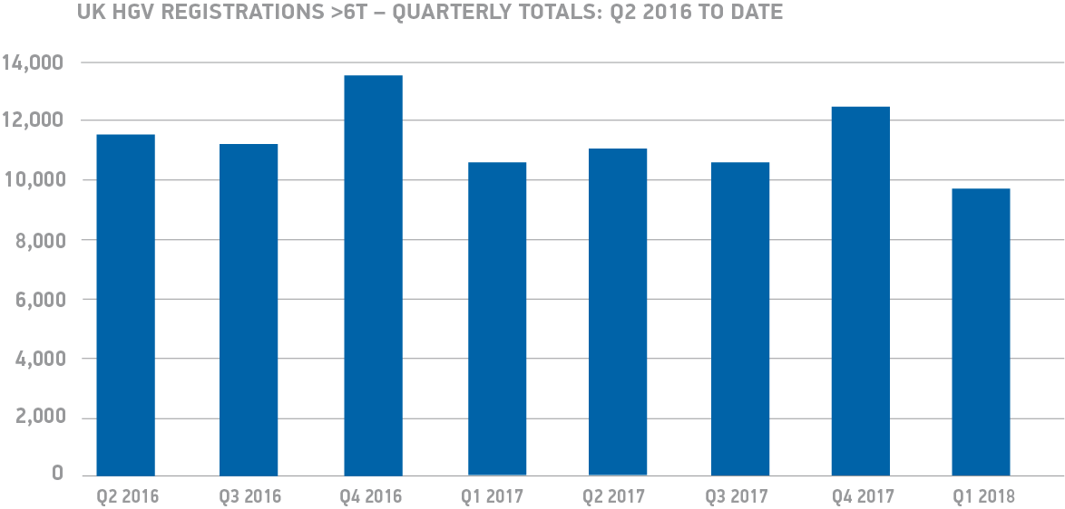 Q1 UK HGV registrations 6T quarterly totals - Q2 2016 to date chart