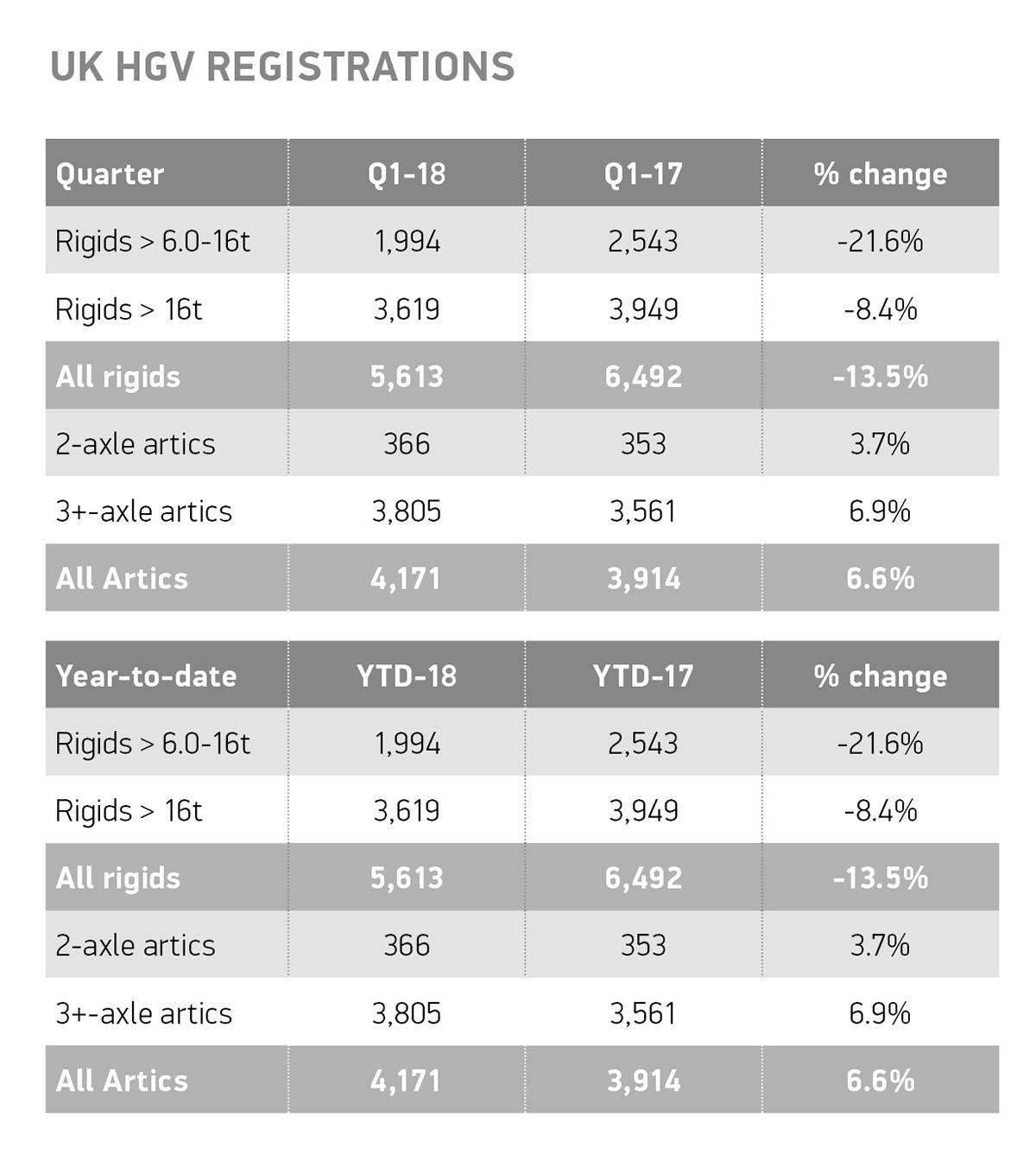 Q1 UK HGV registrations table final