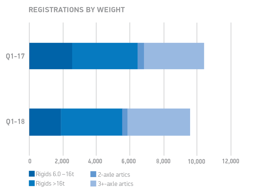 HGV Q1 YTD BY WEIGHT chart