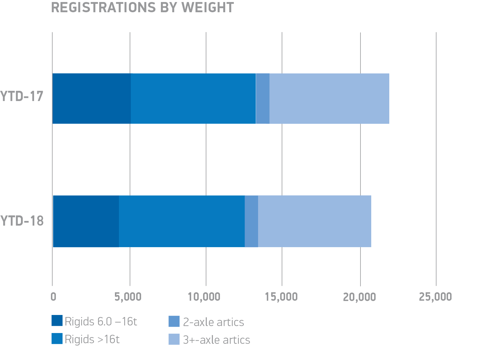Q2 YTD BY WEIGHT chart