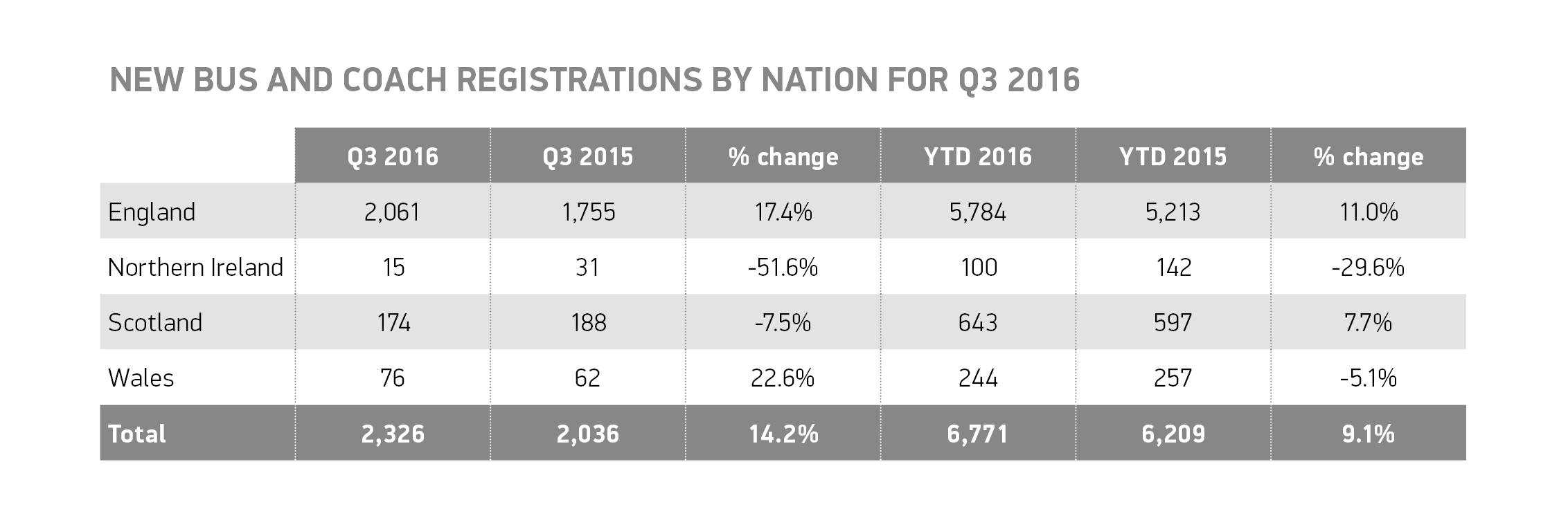 q3-bus-and-coach-registrations-by-nation