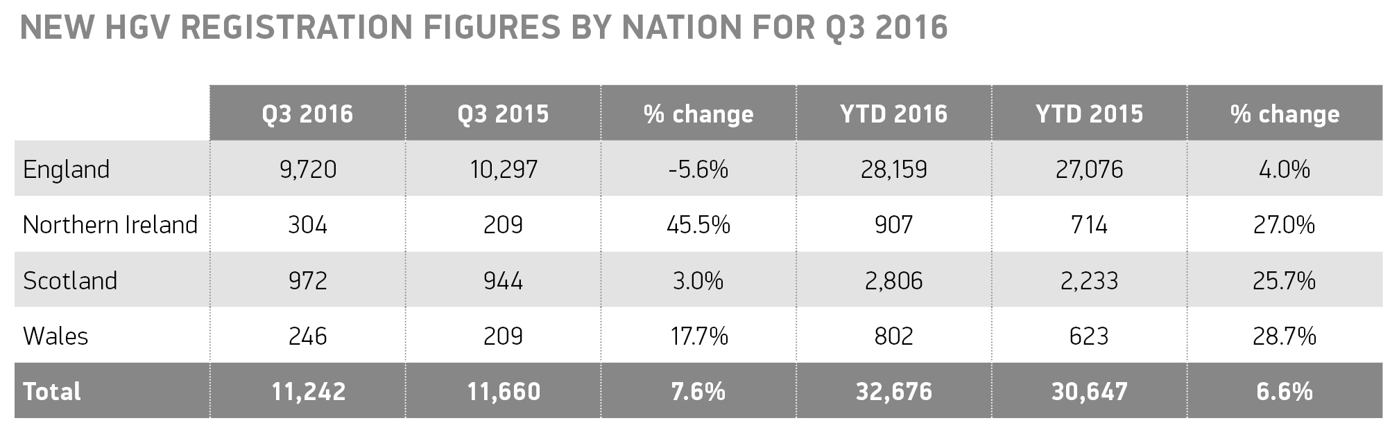 q3-hgv-registration-by-nation-table