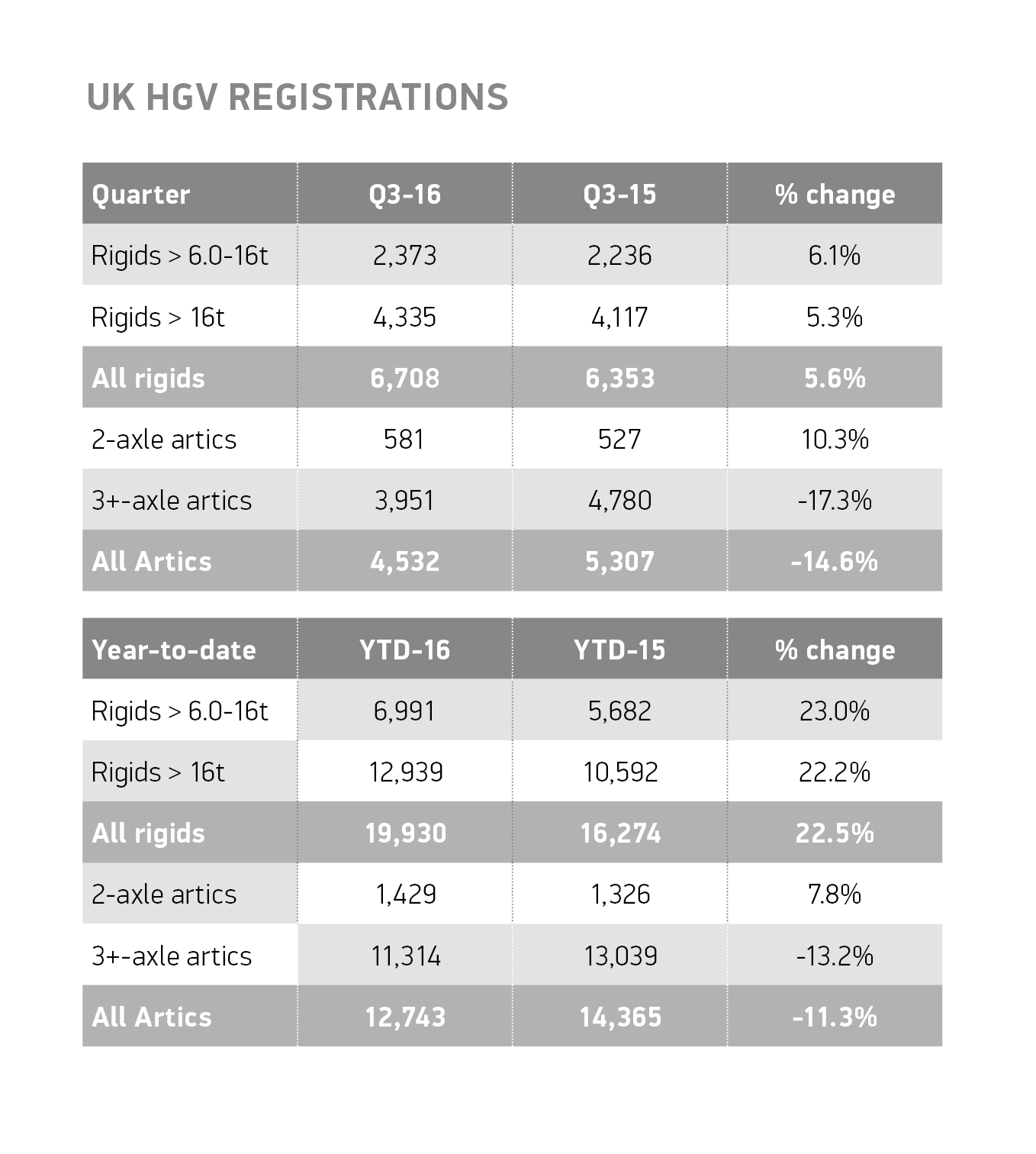 q3-uk-hgv-registrations-table