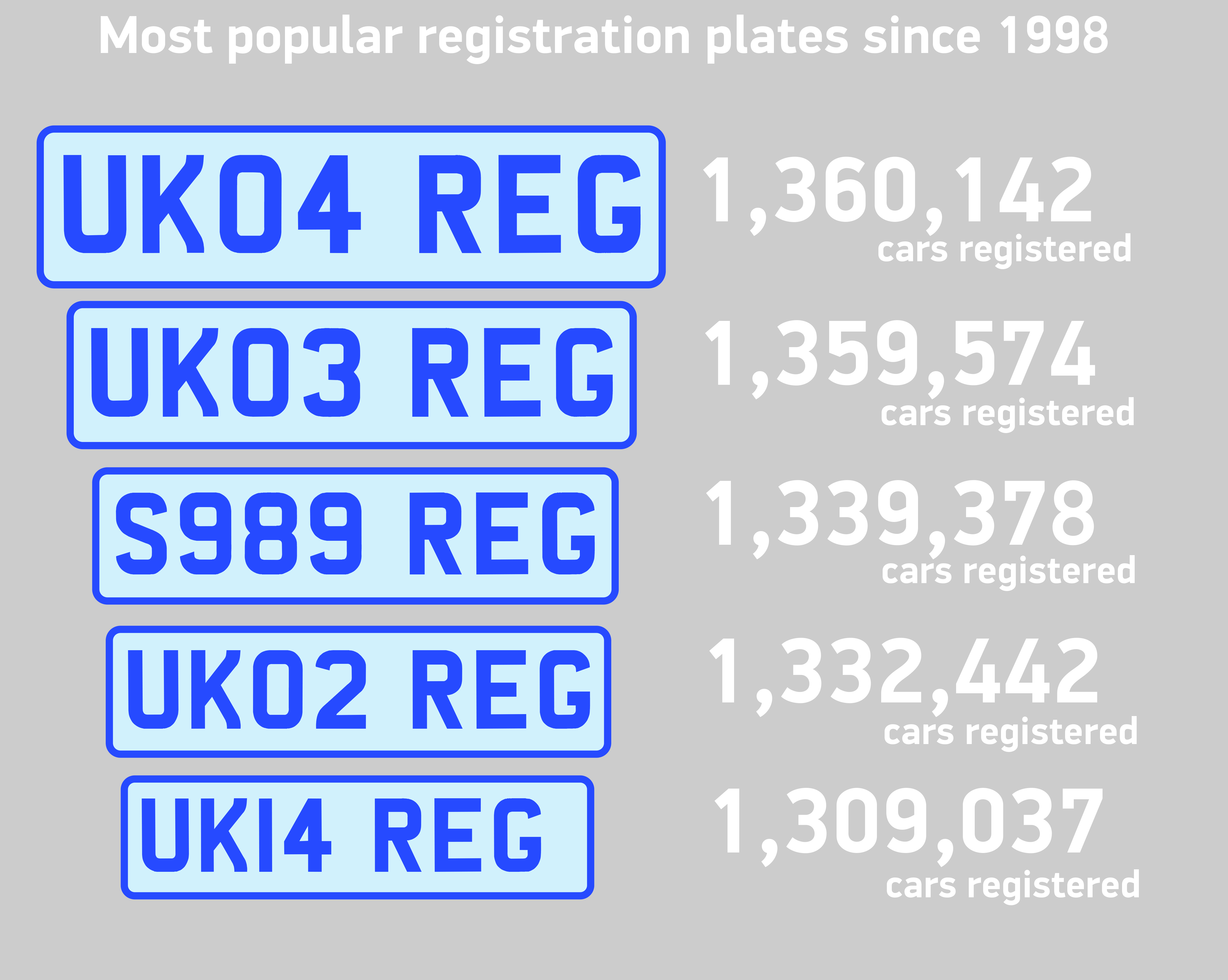 Most popular registration plates since 1998