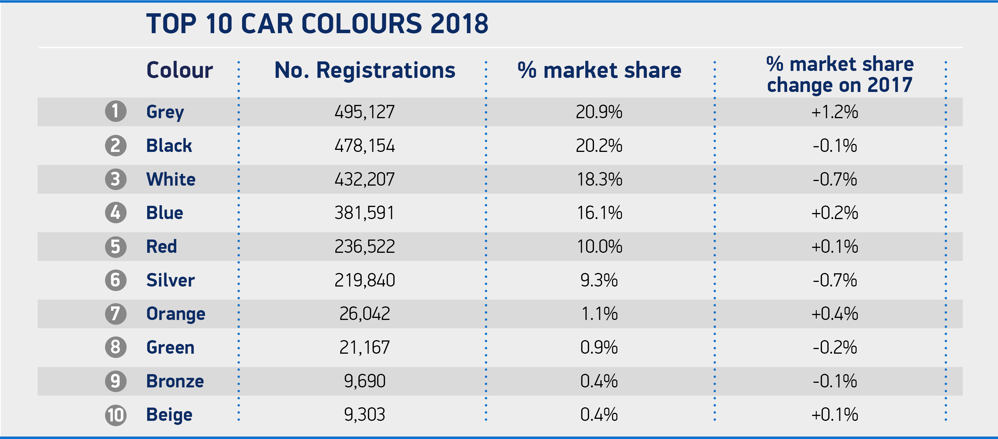 Grey matters most to UK car buyers as black loses number one