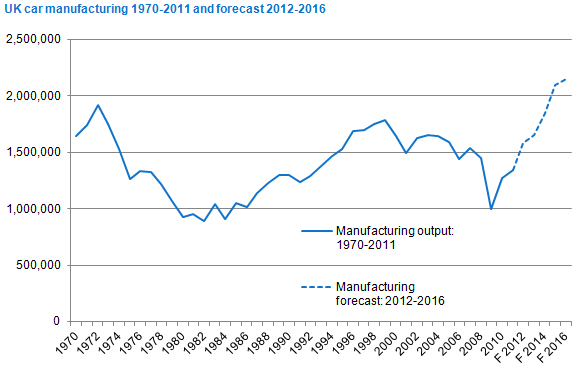 Uk Automotive Industry Targets All Time Manufacturing