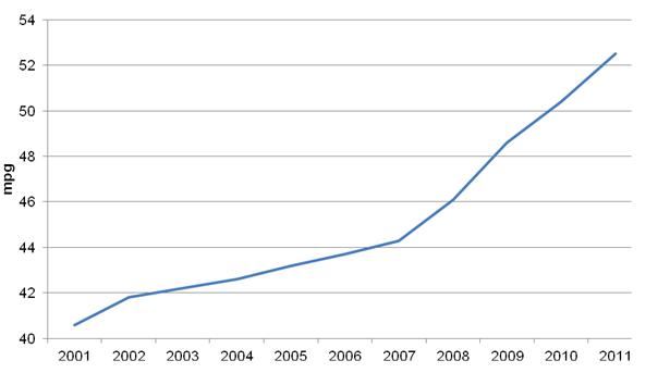 Average Car Miles Per Gallon Uk